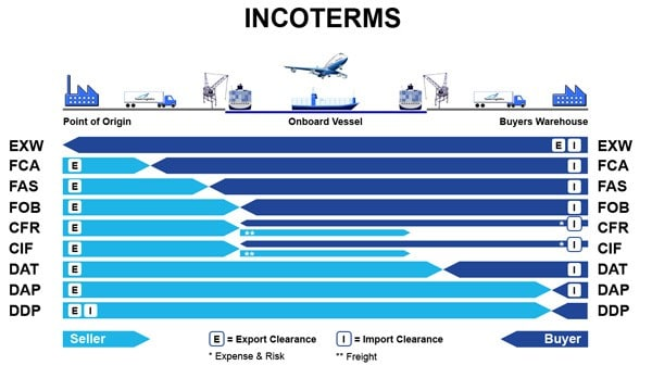 Tính chất pháp lí và mục đích sử dụng Incoterms
