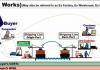 Điều kiện EXW là gì? Trách nhiệm của bên mua và bên bán trong điều kiện EXW