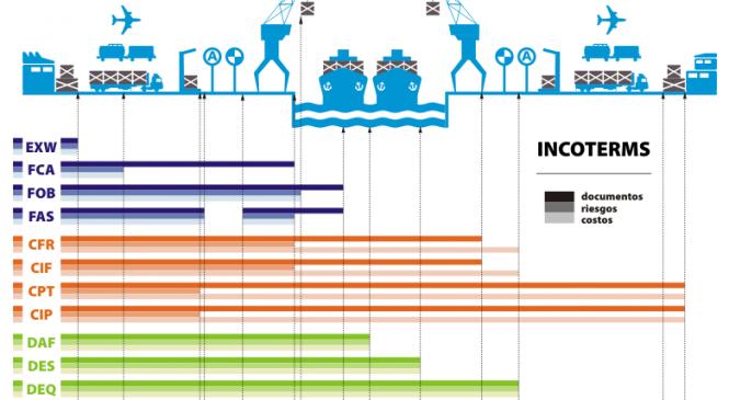 Điều kiện CIF trong Incoterms 2010