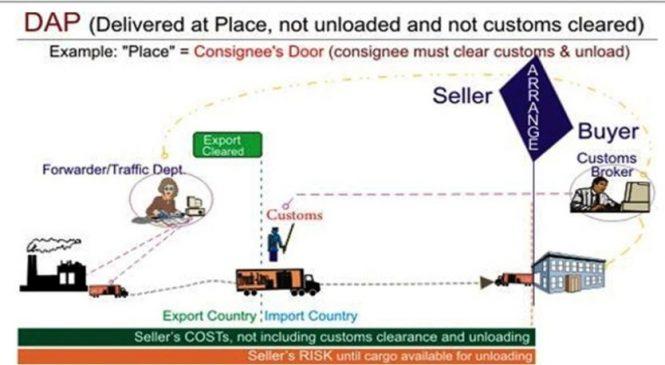 Điều kiện DAP là gì? Nghĩa vụ của người mua và người bán theo quy tắc DAP?