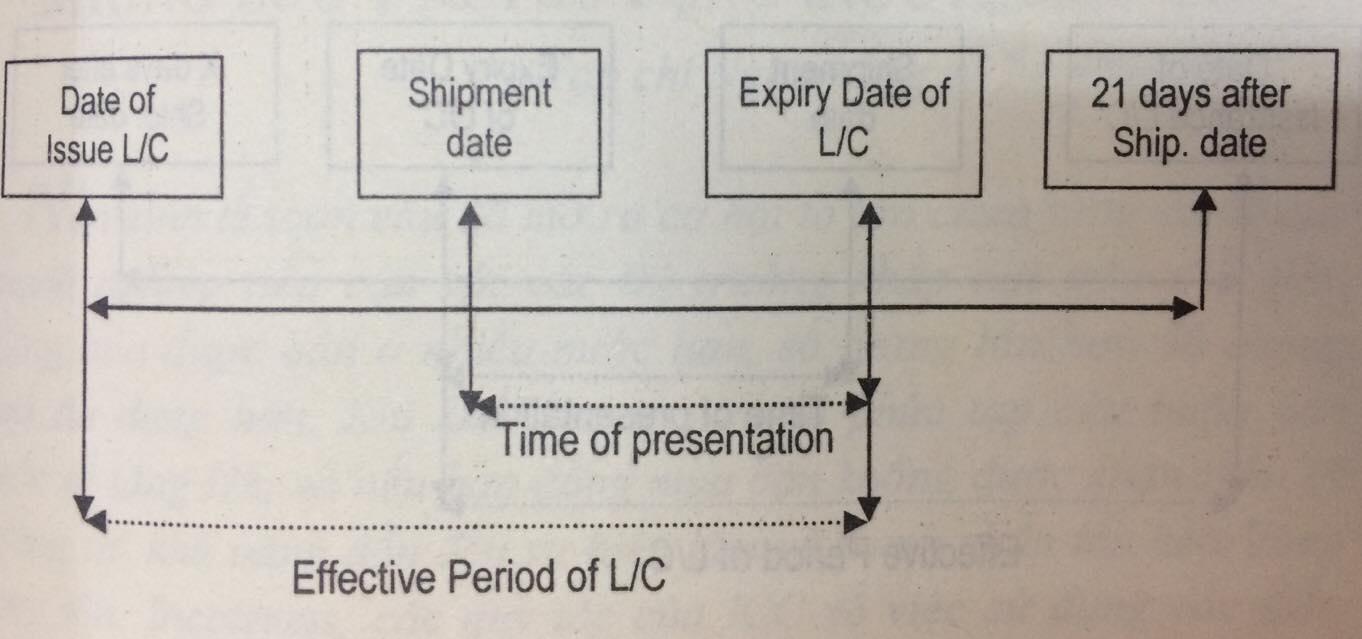 Mối quan hệ giữa thời hạn l/c và thời hạn xuất trình