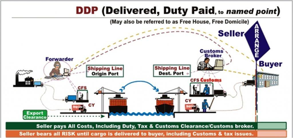 Điều kiện DDP