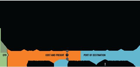 Điều kiện giao hàng CFR trong incoterms 2010