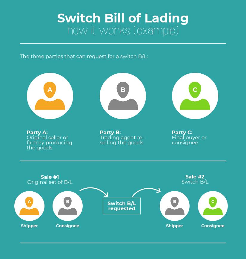 Mua bán 3 bên và quy trình thay đổi vận đơn Switch B/L