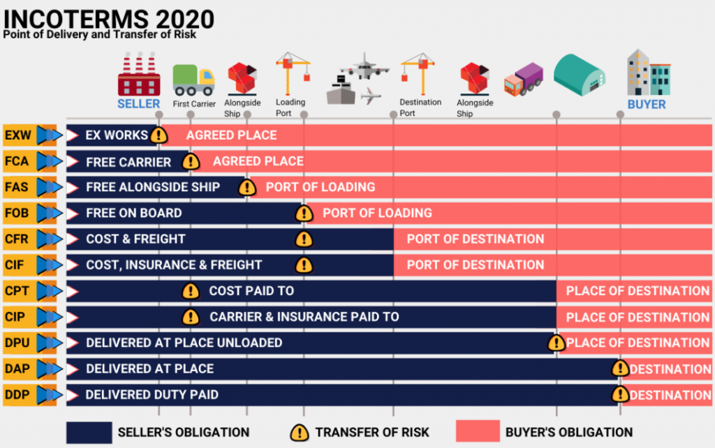 Nội dung Incoterms 2020