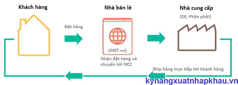 quy trình làm drop shipping