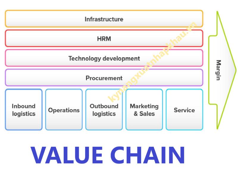 Chuỗi giá trị là gì?