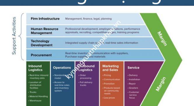 Chuỗi giá trị là gì? Vận dụng mô hình chuỗi giá trị trong doanh nghiệp